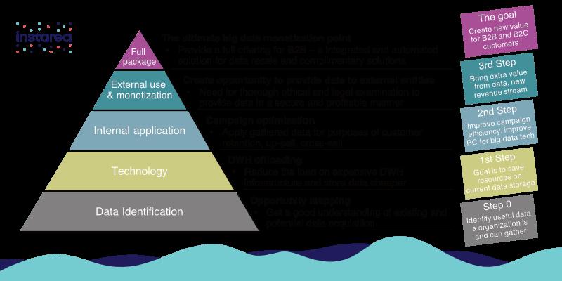 Big data monetization pyramid by Instarea